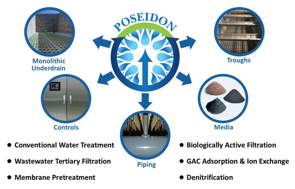 Poseidon Filtration