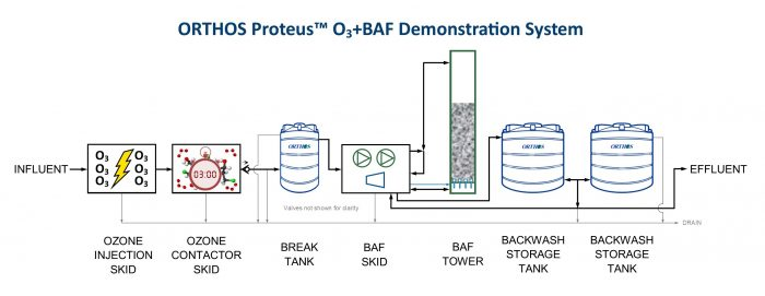 Proteus Demo System