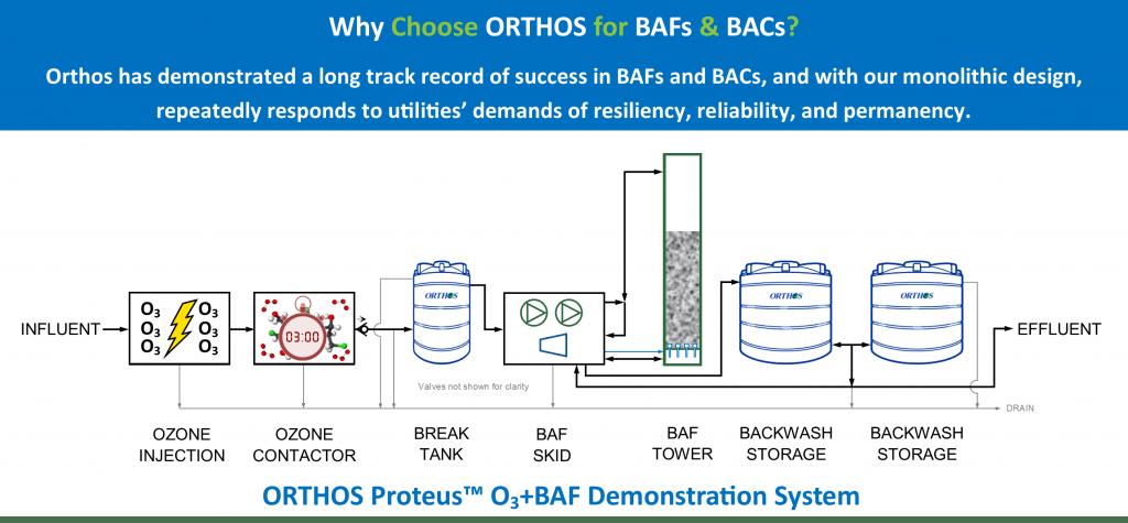 O3+BAF Demonstration System